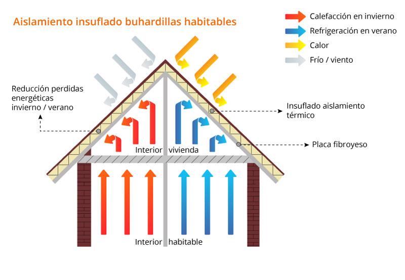 Aislamiento insuflado aislamiento t rmico - Aislamiento vivienda ...
