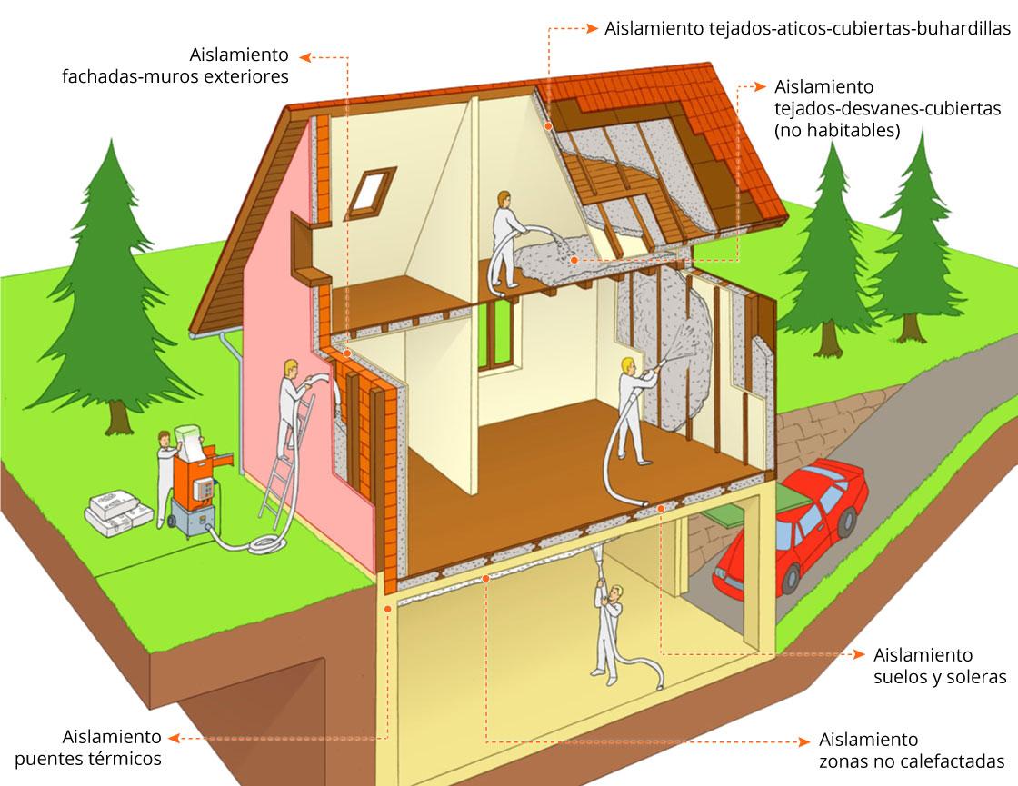 Cómo aislar tu casa con aislamiento de calidad