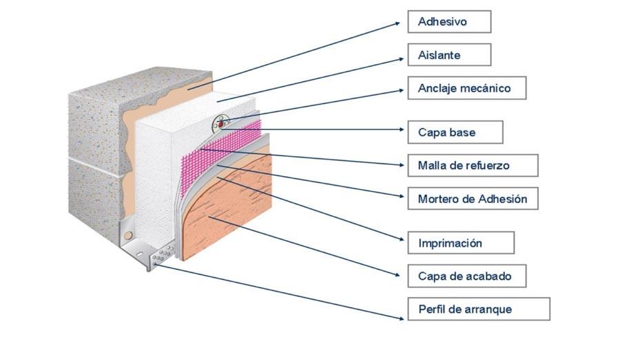 Rehabilitar una fachada mediante aislamiento t rmico por el exterior sate ecogreenhome - Materiales de aislamiento termico ...